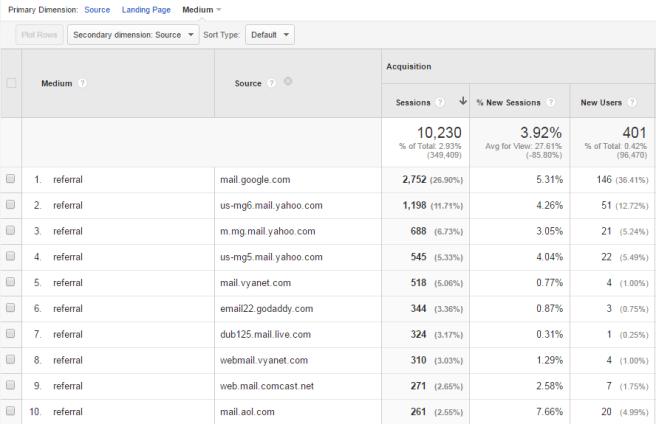 actual_email_visitors